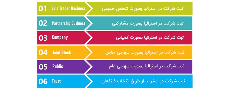 ثبت شرکت در استرالیا و ساختار کسب و کار